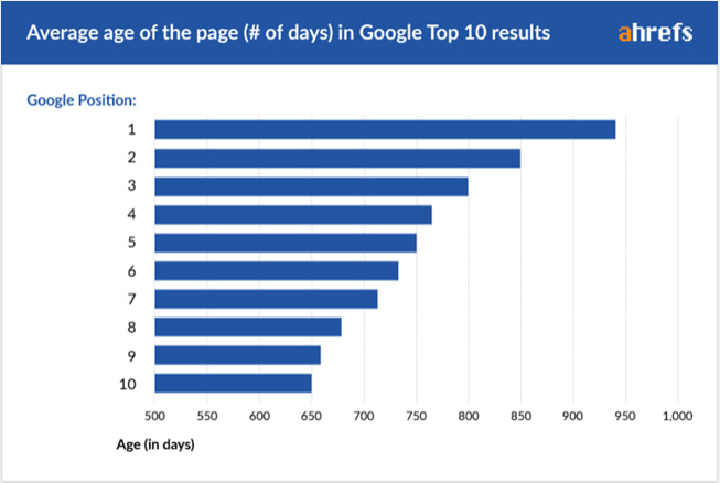 are quick seo rankings achievable - seo sydney experts