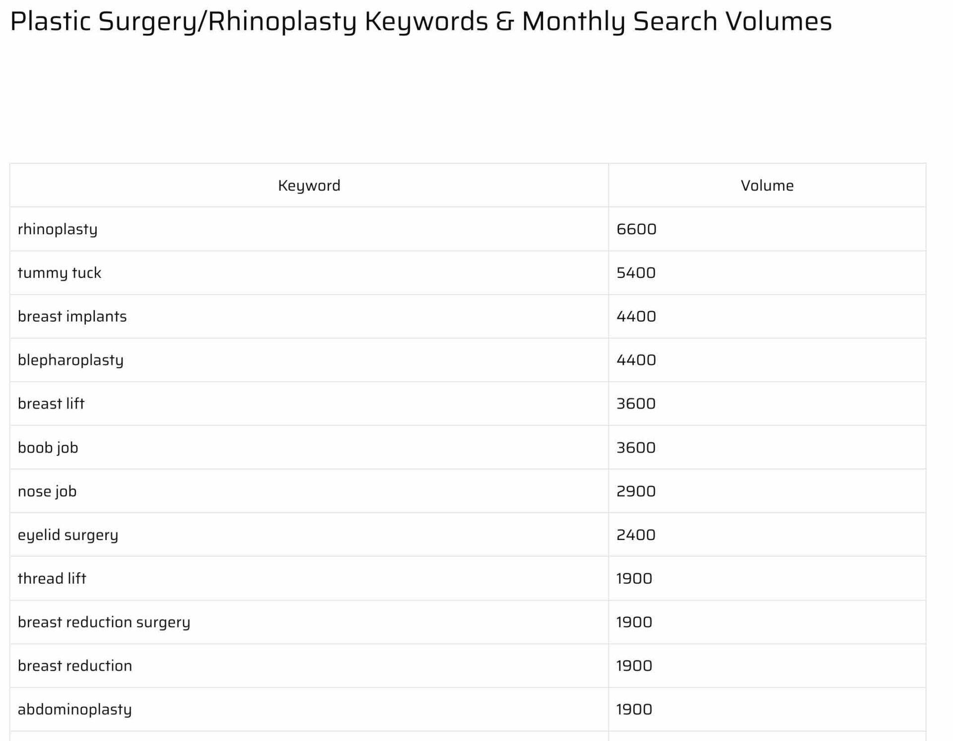 search volumes for plastic surgery keyword