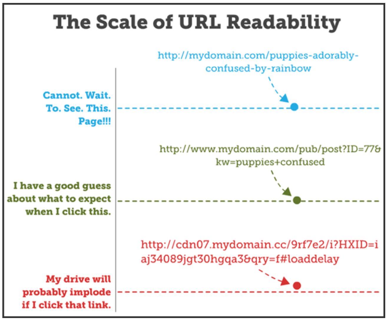 scale ot URL readability - seo sydney experts